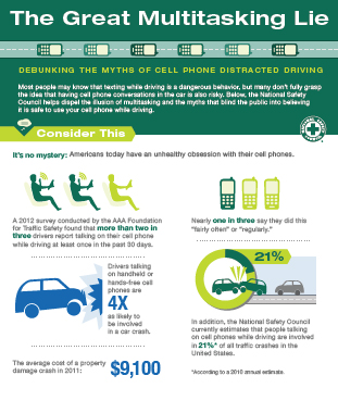 Cell Phone Distracted Driving